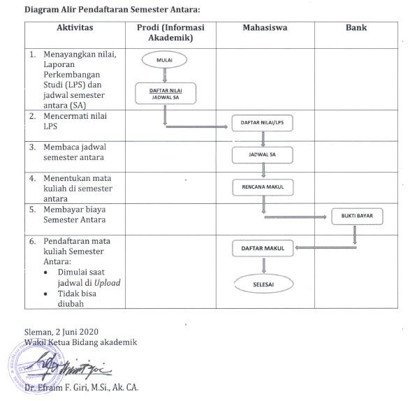 Ketentuan, Prosedur Pendaftaran dan Pembayaran Semester Antara 2019/2020